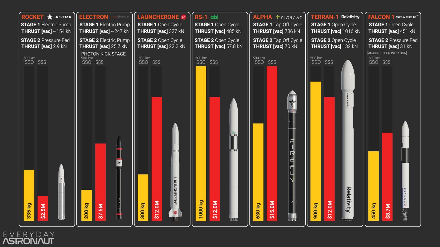 Capacidad estimada de carga a OSS, precio estimado y ciclo de motor para cada lanzador