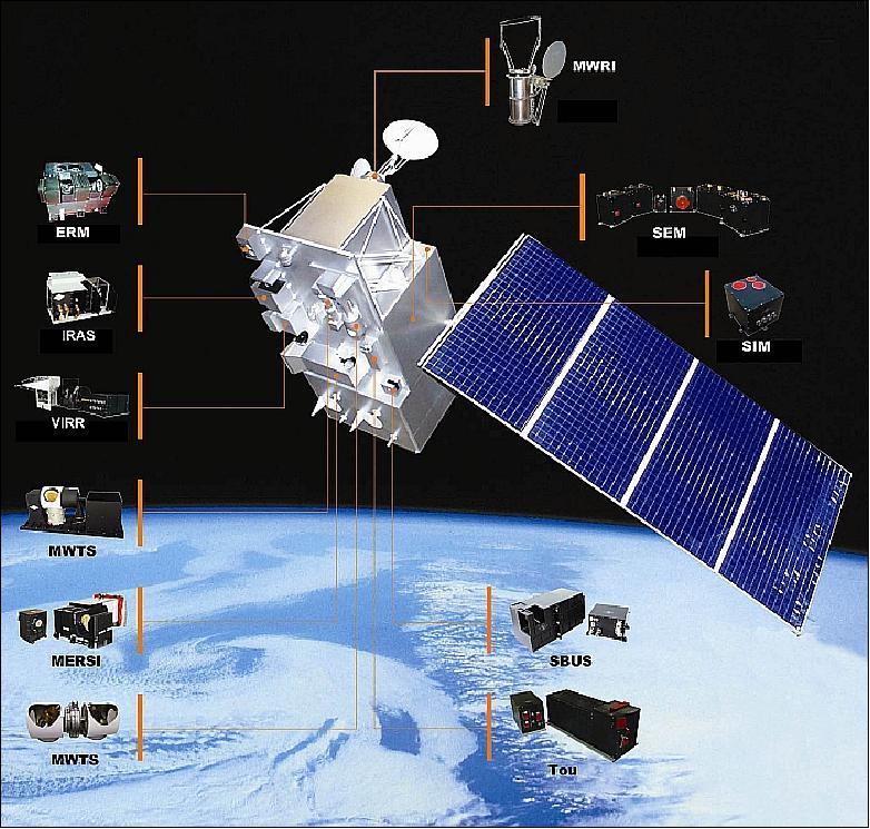 Fengyun-3, satellite, render