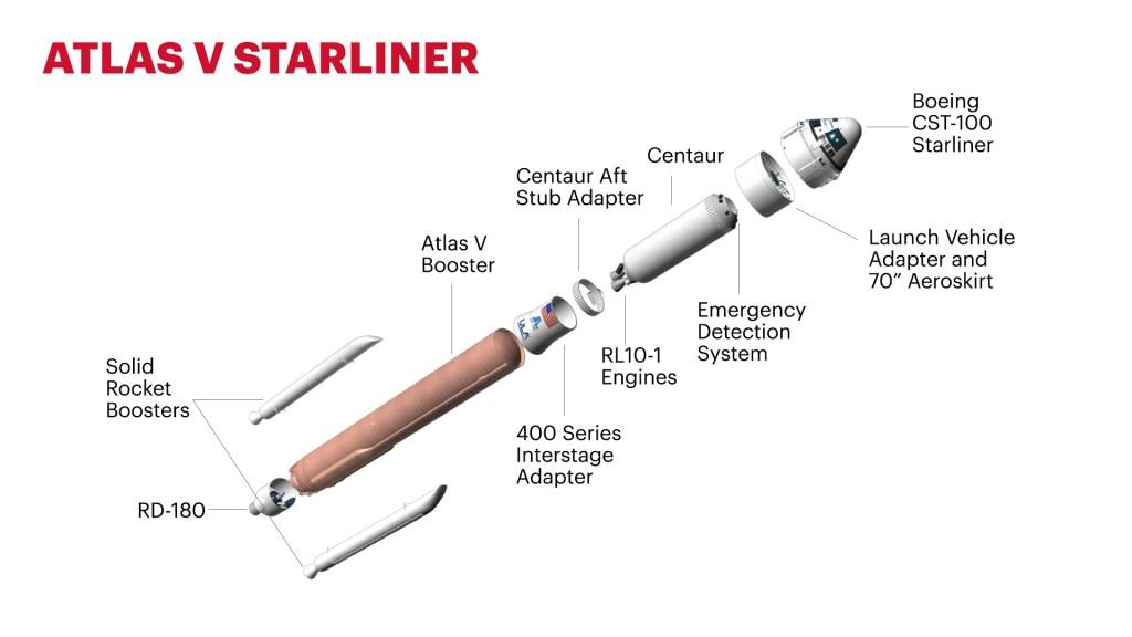 Atlas V N22, CST-100 Starliner