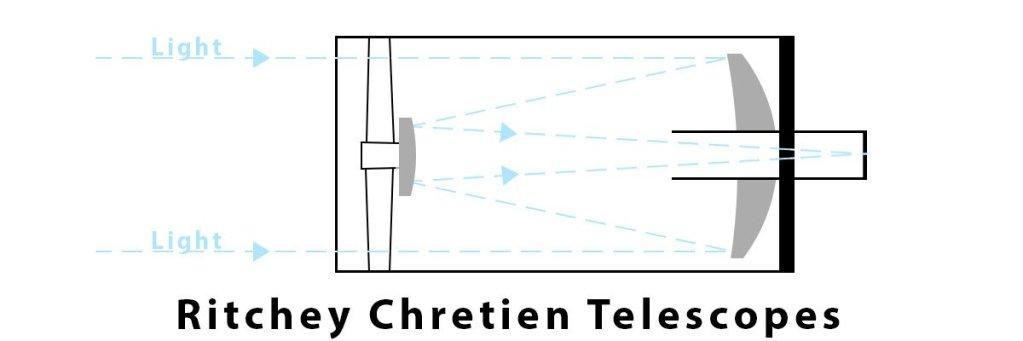 ritchey chretien, telesopes, diagram