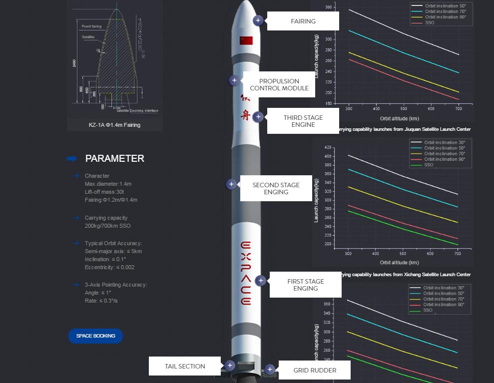 Rocket specifications