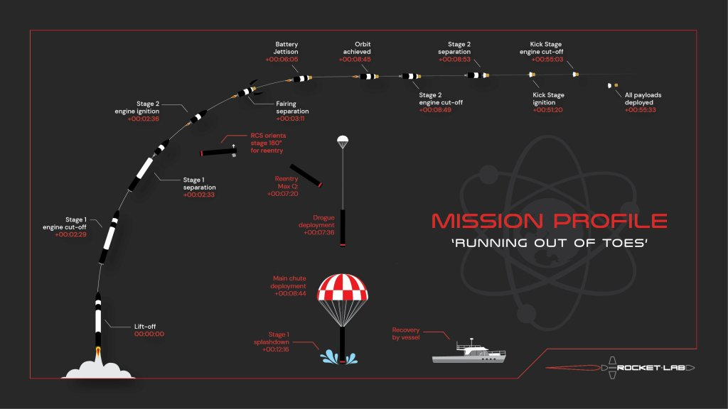 Mission profile of Running Out of Toes' mission