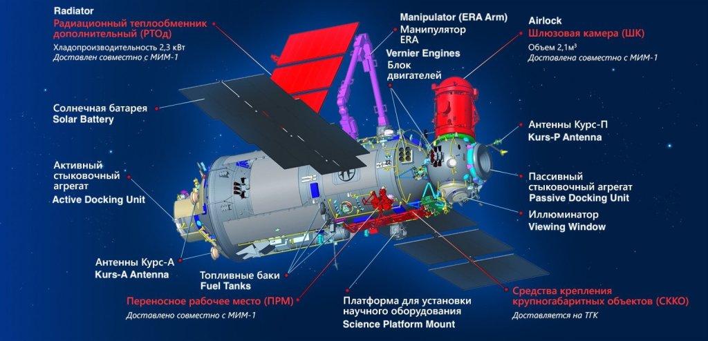 Configuration of the Nauka module's exterior
