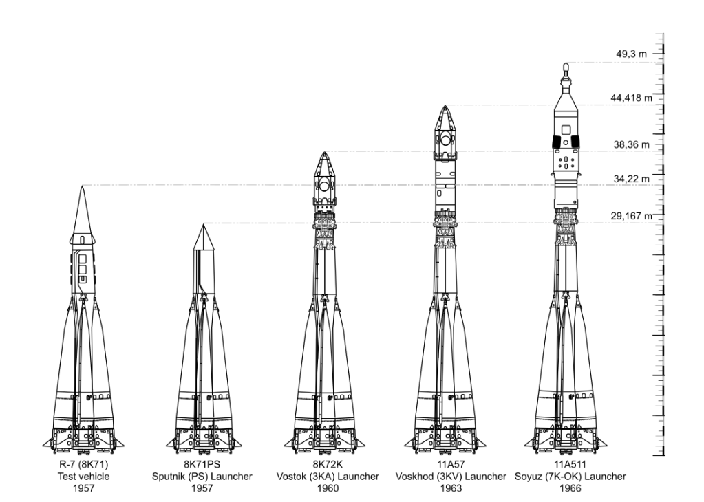 Evolution of the R7 / Soyuz rocket family