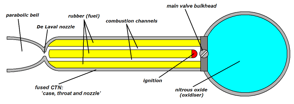 Example schematic for a hybrid rocket engine